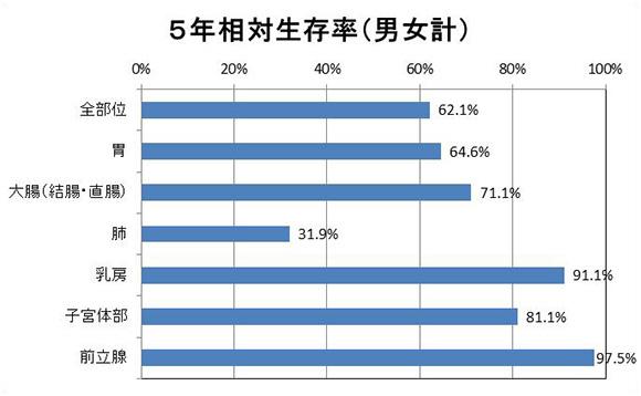 5年相対生存率(男女計)